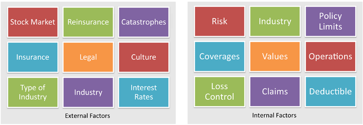 Factors Affecting Insurance Premiums