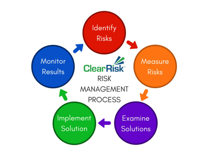 ClearRisk's 5 step risk management process